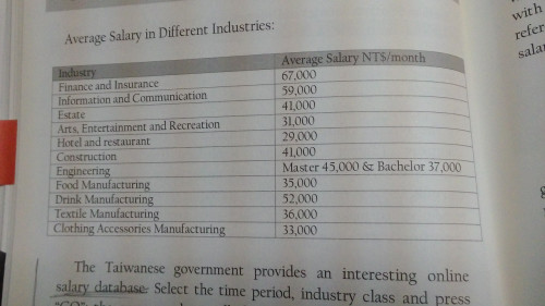 Taiwan Average Salary in Different Industries