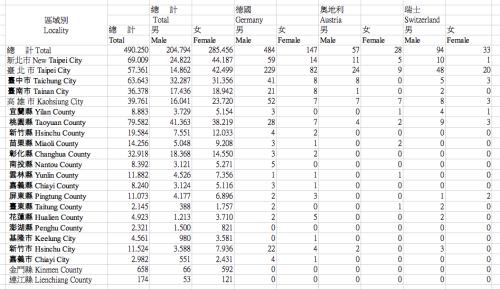 Anzahl Deutsche in Taiwan Statistik