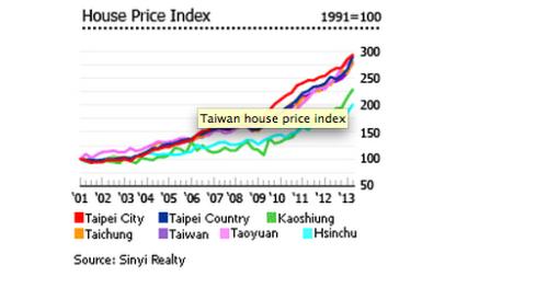 Immobilienpreise Taiwan