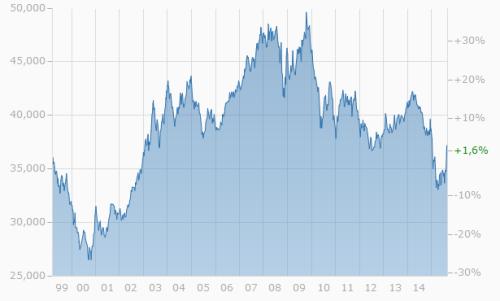 Euro Taiwandollar Wechselkurs