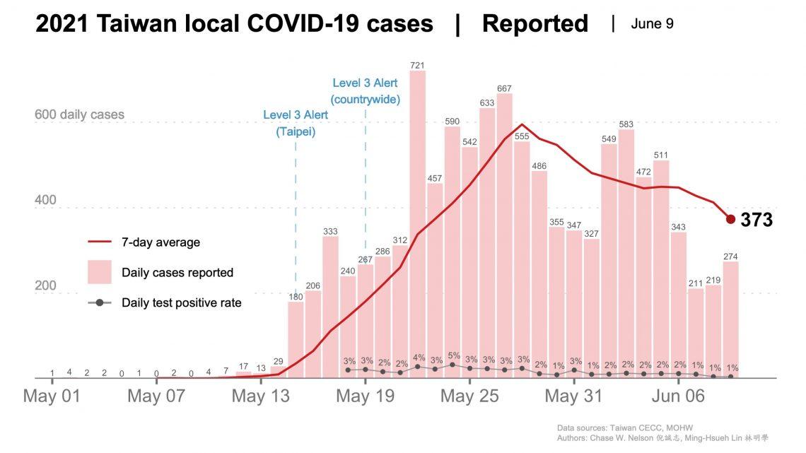 Covid-19 Fälle in Taiwan im zeitlichen Verlauf