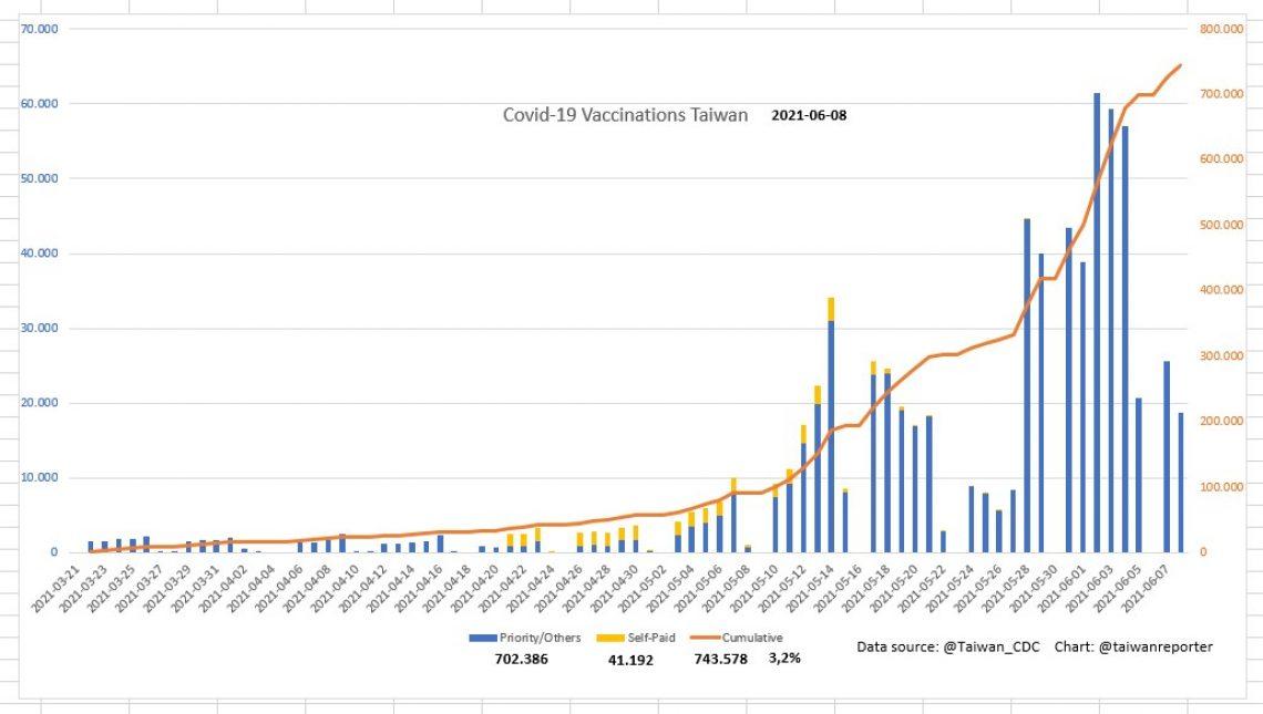 Diagramm: Impfungen gegen Corona bzw. Covid in Taiwan im Zeitverlauf