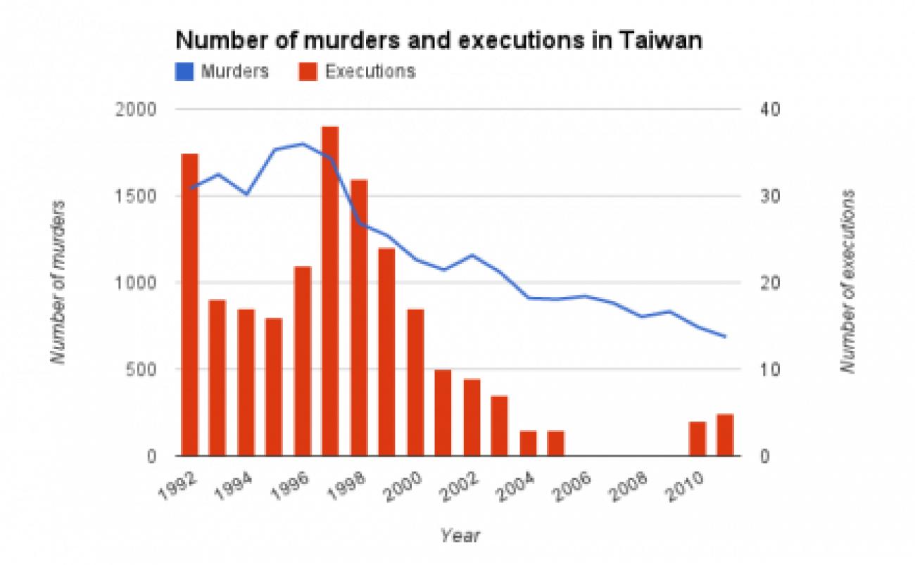 Diagramm: Morde und Hinrichtungen Taiwan
